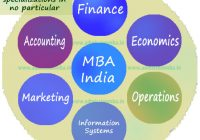 Type of MBA India