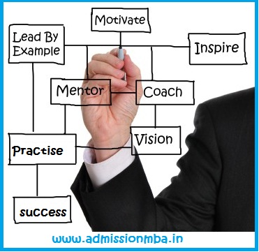 Best MBA Coaching Institutes in India