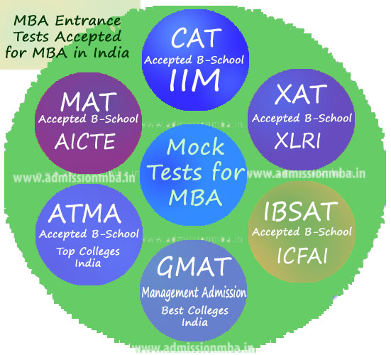 Mock Tests for MBA Exams India