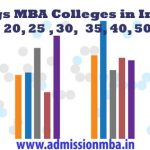Top Rank MBA Colleges India 2018